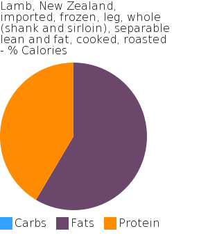 Lamb, New Zealand, imported, frozen, leg, whole (shank and sirloin), separable lean and fat, cooked, roasted macronutrient pie chart