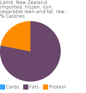 Lamb, New Zealand, imported, frozen, loin, separable lean and fat, raw macronutrient pie chart