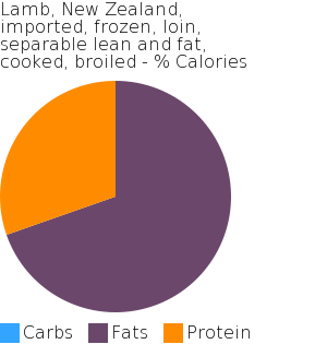 Lamb, New Zealand, imported, frozen, loin, separable lean and fat, cooked, broiled macronutrient pie chart