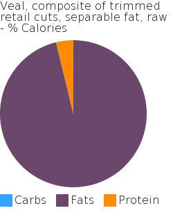 Veal, composite of trimmed retail cuts, separable fat, raw macronutrient pie chart