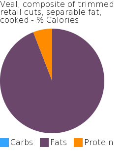 Veal, composite of trimmed retail cuts, separable fat, cooked macronutrient pie chart