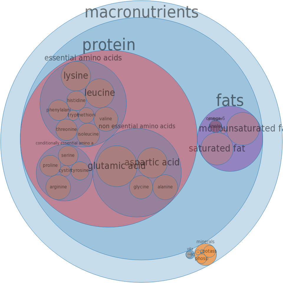 Veal, leg (top round), separable lean and fat, cooked, pan-fried, not breaded -all nutrients by relative proportion - including vitamins and minerals