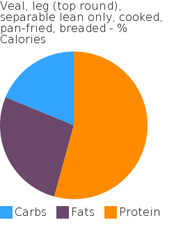 Veal, leg (top round), separable lean only, cooked, pan-fried, breaded macronutrient pie chart