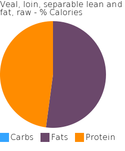 Veal, loin, separable lean and fat, raw macronutrient pie chart