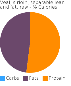 Veal, sirloin, separable lean and fat, raw macronutrient pie chart