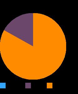 Game meat, antelope, raw macronutrient pie chart