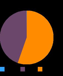 Bison, ground, grass-fed, raw macronutrient pie chart