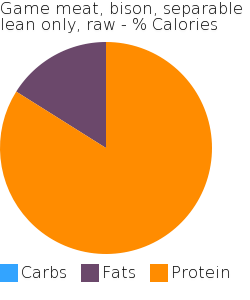 Game meat, bison, separable lean only, raw macronutrient pie chart