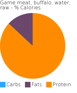 Game meat, buffalo, water, raw macronutrient pie chart