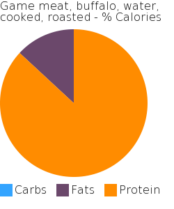 Game meat, buffalo, water, cooked, roasted macronutrient pie chart