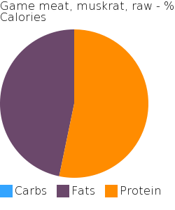 Game meat, muskrat, raw macronutrient pie chart