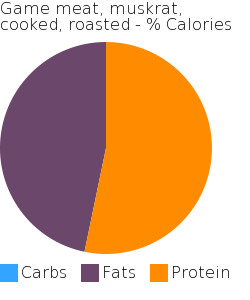 Game meat, muskrat, cooked, roasted macronutrient pie chart