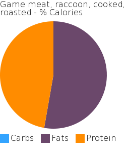 Game meat, raccoon, cooked, roasted macronutrient pie chart
