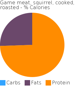 Game meat, squirrel, cooked, roasted macronutrient pie chart