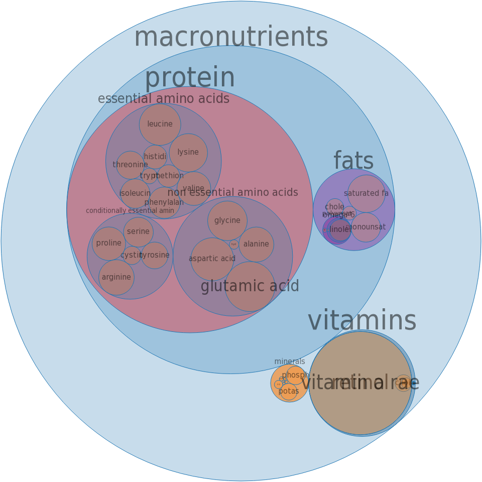 Veal, variety meats and by-products, liver, raw -all nutrients by relative proportion - including vitamins and minerals