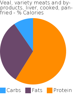 Veal, variety meats and by-products, liver, cooked, pan-fried macronutrient pie chart