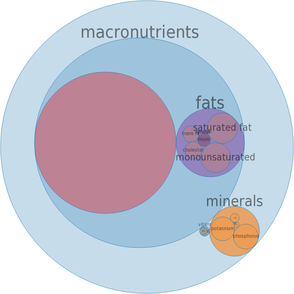 Veal, variety meats and by-products, thymus, raw -all nutrients by relative proportion - including vitamins and minerals