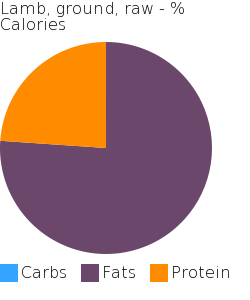 Lamb, ground, raw macronutrient pie chart