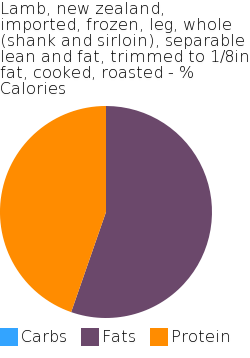 Lamb, new zealand, imported, frozen, leg, whole (shank and sirloin), separable lean and fat, trimmed to 1/8in fat, cooked, roasted macronutrient pie chart