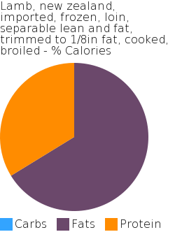 Lamb, new zealand, imported, frozen, loin, separable lean and fat, trimmed to 1/8in fat, cooked, broiled macronutrient pie chart
