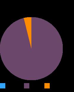 Lamb, Australian, imported, fresh, separable fat, raw macronutrient pie chart