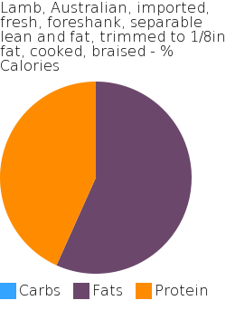 Lamb, Australian, imported, fresh, foreshank, separable lean and fat, trimmed to 1/8in fat, cooked, braised macronutrient pie chart