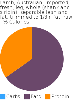 Lamb, Australian, imported, fresh, leg, whole (shank and sirloin), separable lean and fat, trimmed to 1/8in fat, raw macronutrient pie chart