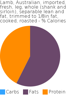 Lamb, Australian, imported, fresh, leg, whole (shank and sirloin), separable lean and fat, trimmed to 1/8in fat, cooked, roasted macronutrient pie chart