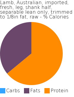 Lamb, Australian, imported, fresh, leg, shank half, separable lean only, trimmed to 1/8in fat, raw macronutrient pie chart