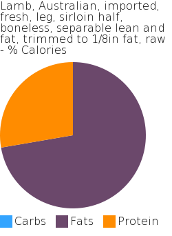 Lamb, Australian, imported, fresh, leg, sirloin half, boneless, separable lean and fat, trimmed to 1/8in fat, raw macronutrient pie chart