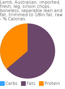 Lamb, Australian, imported, fresh, leg, sirloin chops, boneless, separable lean and fat, trimmed to 1/8in fat, raw macronutrient pie chart