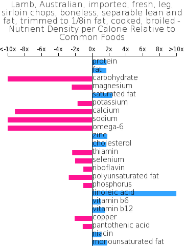 Lamb, Australian, imported, fresh, leg, sirloin chops, boneless, separable lean and fat, trimmed to 1/8in fat, cooked, broiled nutrient composition bar chart