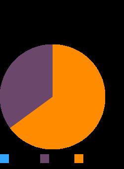 Lamb, Australian, imported, fresh, leg, sirloin chops, boneless, separable lean only, trimmed to 1/8in fat, raw macronutrient pie chart