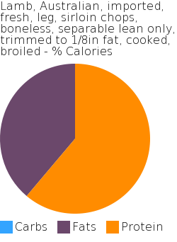 Lamb, Australian, imported, fresh, leg, sirloin chops, boneless, separable lean only, trimmed to 1/8in fat, cooked, broiled macronutrient pie chart