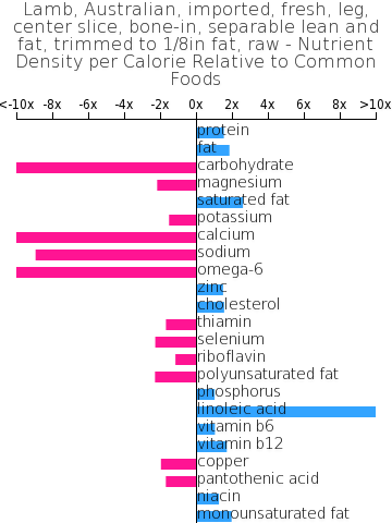 Lamb, Australian, imported, fresh, leg, center slice, bone-in, separable lean and fat, trimmed to 1/8in fat, raw nutrient composition bar chart