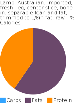 Lamb, Australian, imported, fresh, leg, center slice, bone-in, separable lean and fat, trimmed to 1/8in fat, raw macronutrient pie chart