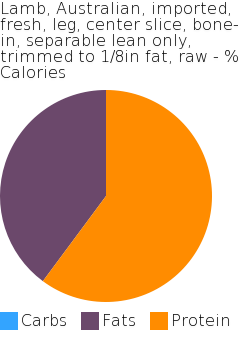 Lamb, Australian, imported, fresh, leg, center slice, bone-in, separable lean only, trimmed to 1/8in fat, raw macronutrient pie chart