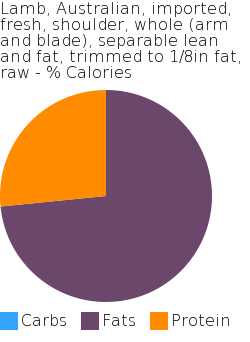 Lamb, Australian, imported, fresh, shoulder, whole (arm and blade), separable lean and fat, trimmed to 1/8in fat, raw macronutrient pie chart