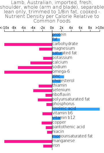 Lamb, Australian, imported, fresh, shoulder, whole (arm and blade), separable lean only, trimmed to 1/8in fat, cooked nutrient composition bar chart