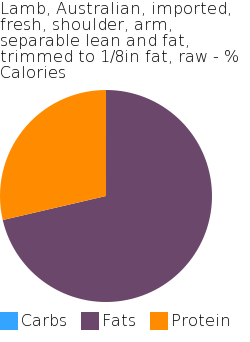 Lamb, Australian, imported, fresh, shoulder, arm, separable lean and fat, trimmed to 1/8in fat, raw macronutrient pie chart