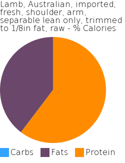 Lamb, Australian, imported, fresh, shoulder, arm, separable lean only, trimmed to 1/8in fat, raw macronutrient pie chart