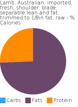 Lamb, Australian, imported, fresh, shoulder, blade, separable lean and fat, trimmed to 1/8in fat, raw macronutrient pie chart