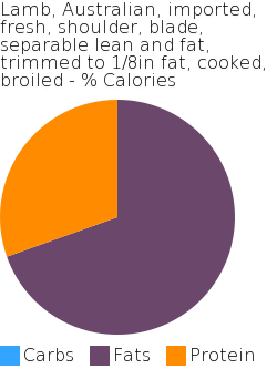 Lamb, Australian, imported, fresh, shoulder, blade, separable lean and fat, trimmed to 1/8in fat, cooked, broiled macronutrient pie chart