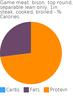 Game meat, bison, top round, separable lean only, 1in steak, cooked, broiled macronutrient pie chart