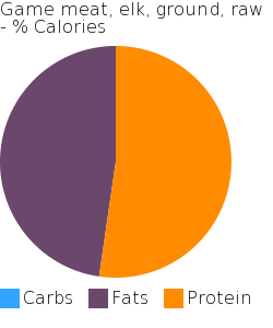 Game meat, elk, ground, raw macronutrient pie chart