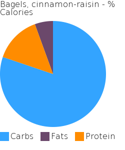 Bagels, cinnamon-raisin macronutrient pie chart