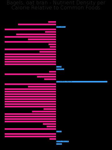 Bagels, oat bran nutrient composition bar chart