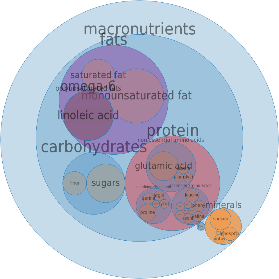 Biscuits, plain or buttermilk, commercially baked -all nutrients by relative proportion - including vitamins and minerals