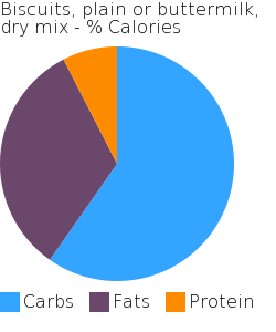 Biscuits, plain or buttermilk, dry mix macronutrient pie chart