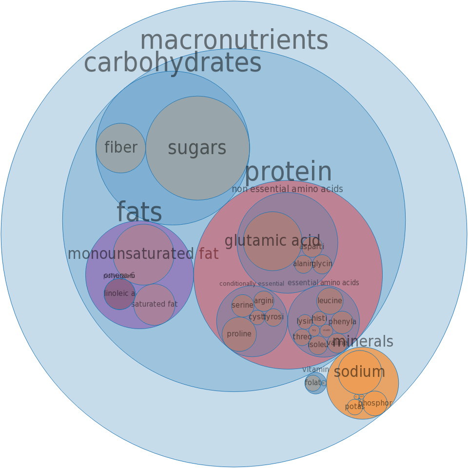 Biscuits, plain or buttermilk, refrigerated dough, lower fat -all nutrients by relative proportion - including vitamins and minerals